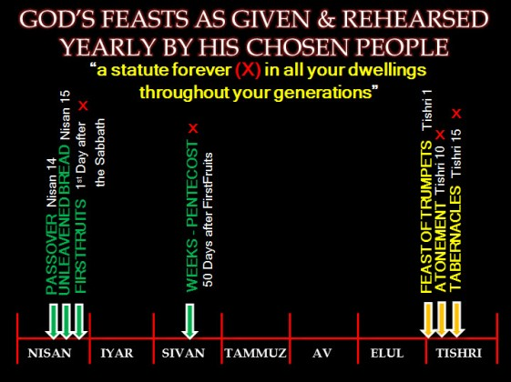 Gods Feasts As Given4