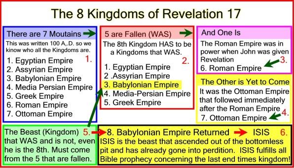 8 Kingdoms of Rev 17