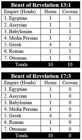 beasts of revelation