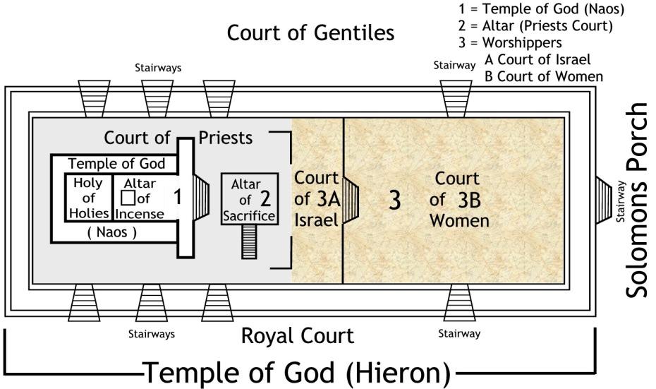 jewish temple layout