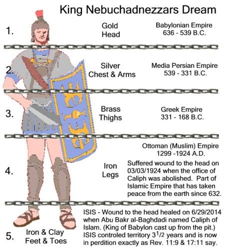 nebuchadnezzars dream