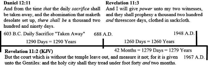late dating of revelation